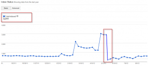 Google Webmaster Tools Chart of Site Indexation Over Time