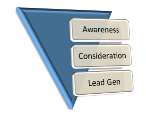 Sales funnel The Most Common Question in B2B Social Media, Answered