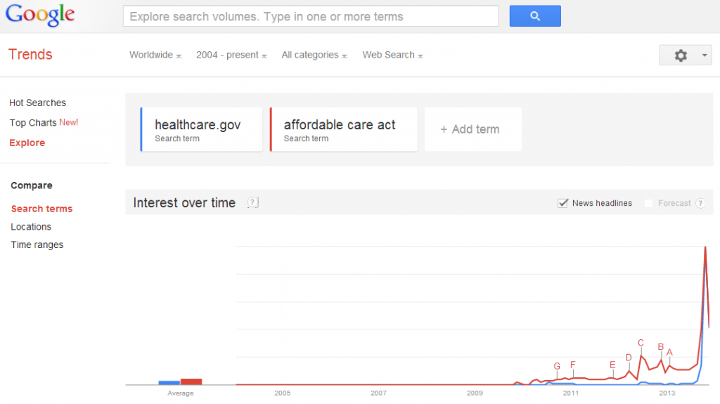 Google Trends data for healthcare.gov and affordable care act