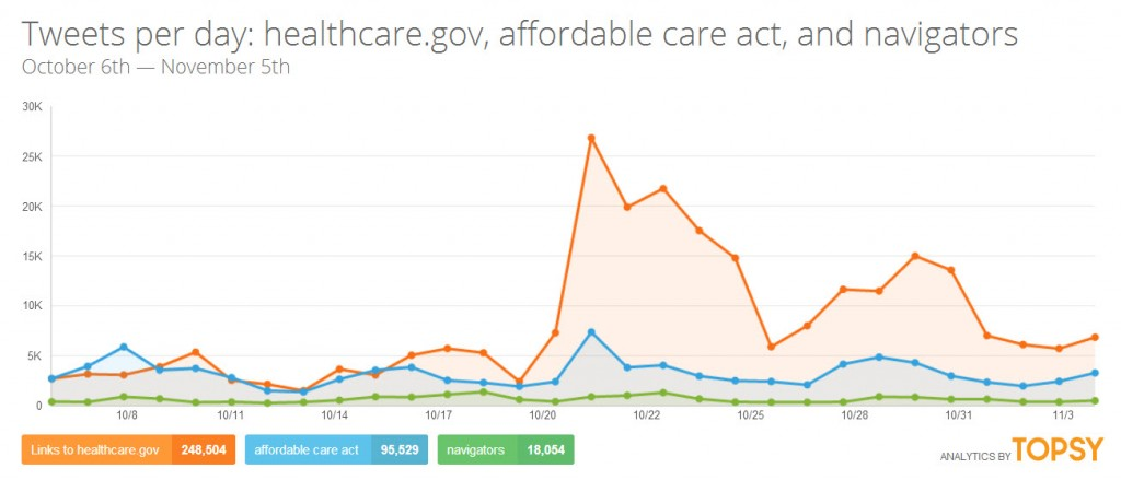 Topsy Analytics for healthcare.gov and affordable care act