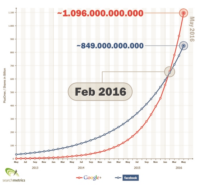 Google+ growth curve - Searchmetrics