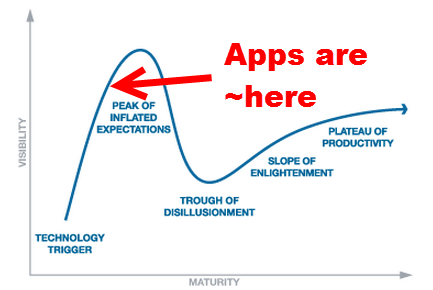 garnter technology hype cycle
