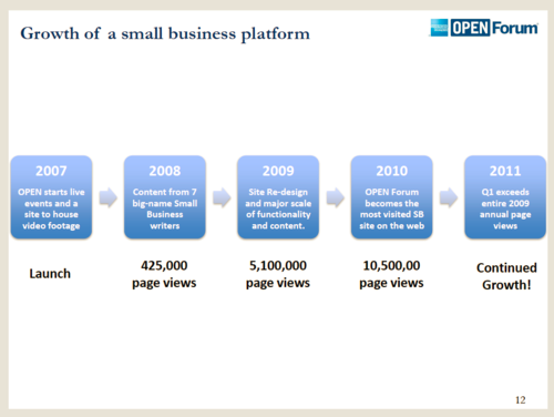 Amex OPENForum growth